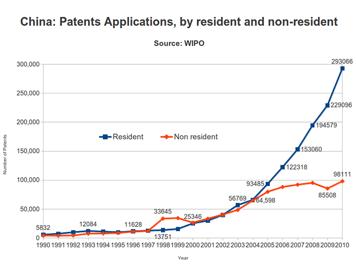 China Patent Applications