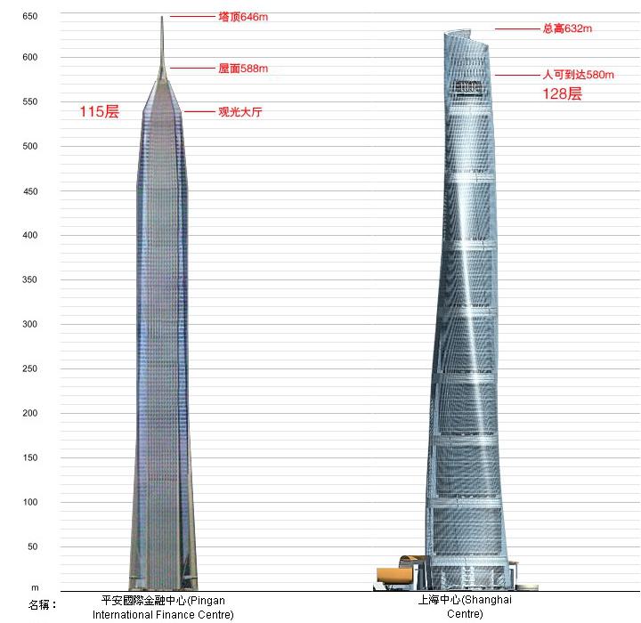 Pingan Bui.ding vs Shanghai Center